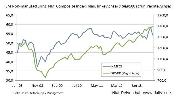 DAX & S&P500 - Bewegung voraus: 16:00 Uhr US Composite Index für das nicht-verarbeitende Gewerbe (OCT)