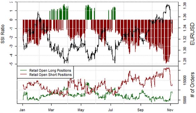 EUR/USD Short-Positionen ziehen während der Konsolidierung wieder leicht an