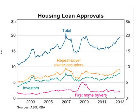RBA: Einzelhandel und Immobilien positiv für Wachstum. Stärke des AUD als Risiko