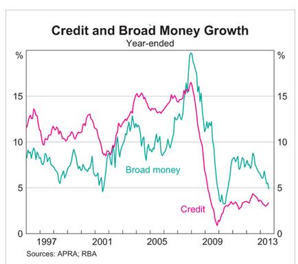 RBA_Einzelhandel_und_Immobilien_positiv_fuer_Wachstum_Staerke_des_AUD_als_Risiko_body_credit_growth.png, RBA: Einzelhandel und Immobilien positiv für Wachstum. Stärke des AUD als Risiko