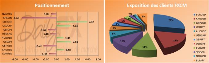 SSI du 05 novembre - EURUSD 40% d'acheteurs