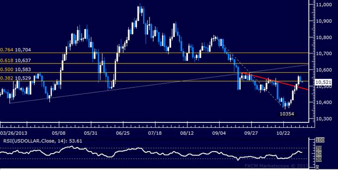 Forex: US Dollar technische Analyse – Einen sechstägigen Anstieg verdauen