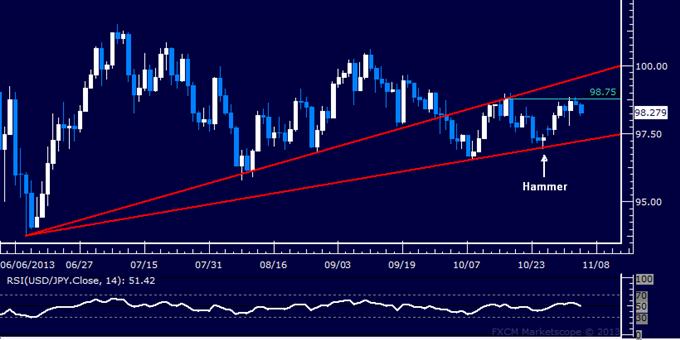 Forex: USD/JPY Technical Analysis – Sideways Trade Persisting