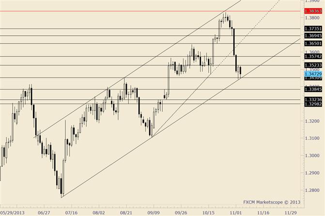 EUR/USD Inside Day, während Markt versucht bei der Trendlinie zu stabilisieren
