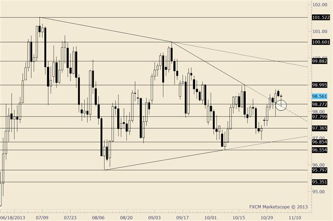 USD/JPY Finds Support from Top Side of Broken Trendline