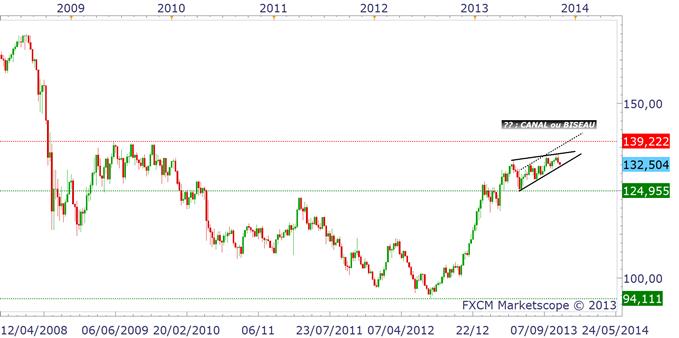 paires_en_yen_analyse_technique_05112013_document_1_body_eurjpy.png, Paires en Yen : faut-il vendre ou acheter ?