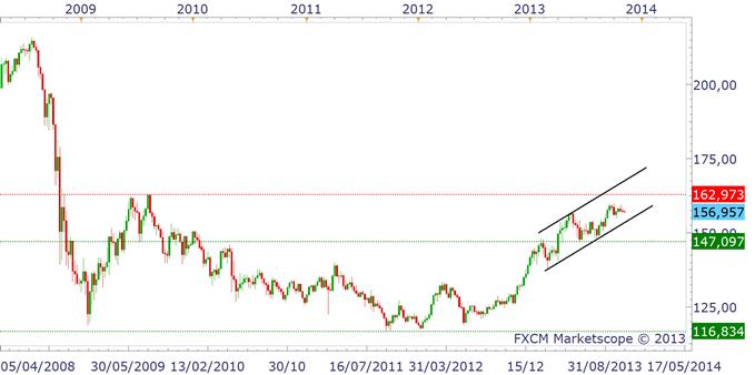paires_en_yen_analyse_technique_05112013_document_1_body_gbpjpy.png, Paires en Yen : faut-il vendre ou acheter ?