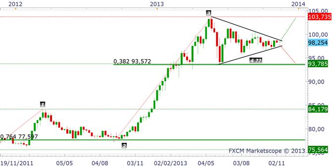 paires_en_yen_analyse_technique_05112013_document_1_body_usdjpy.png, Paires en Yen : faut-il vendre ou acheter ?