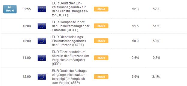 DAX: US-Zinsen ziehen an, Liquiditätsspender EZB am Do?