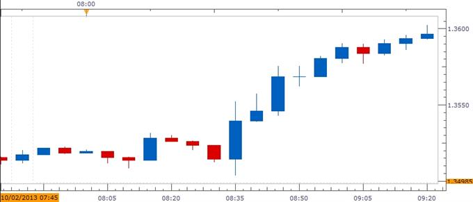 Forex_Euro_to_Resume_Bullish_Trend_on_Less-Dovish_ECB_body_ScreenShot325.png, Euro to Resume Bullish Trend on Less-Dovish ECB