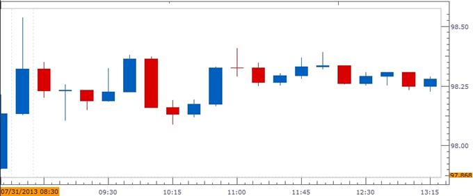 Forex_Trading_U.S._3Q_GDP-_Dollar_at_Risk_Amid_Slowing_Growth_body_ScreenShot333.png, Trading U.S. 3Q GDP- Dollar at Risk Amid Slowing Growth