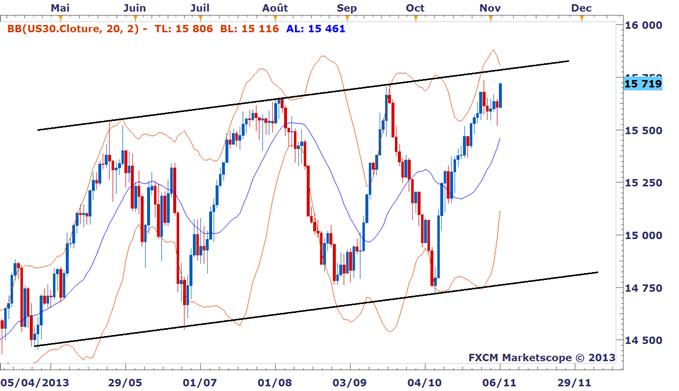 Idée de trading DailyFX : Le Dow Jones remonte sur ses sommets historiques