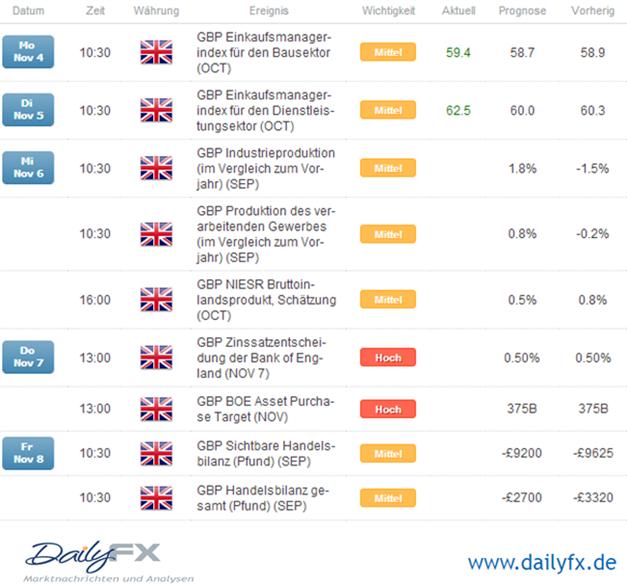 GBP/USD - UK Services Einkaufsmanagerindex konnte überzeugen, heute Industriedaten von Bedeutung