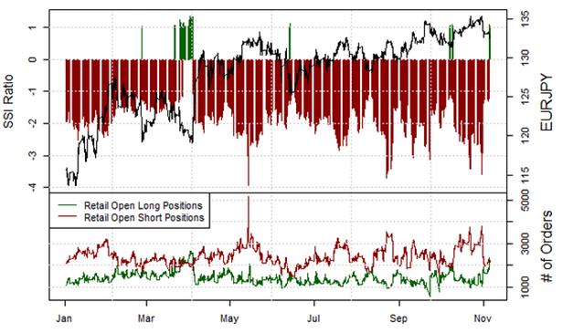 EUR/JPY - Seitenwechsel der Retail-Position deutet auf Schwäche, erste mehrheitliche Long-Position seit einem Monat