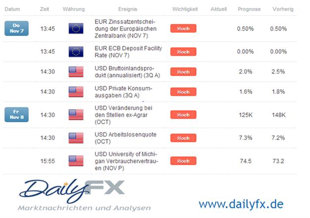 Rohstoffe vor den Schwergewichten der Wirtschaftsagenda US-BIP Daten, EZB & US-Arbeitsmartkdaten
