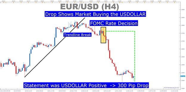 Preparing_To_Trade_Bank_Rate_Decesisions_body_Picture_3.png, Stellen Sie sich 2 Fragen, bevor Sie den Zinsentscheid der Zentralbank traden