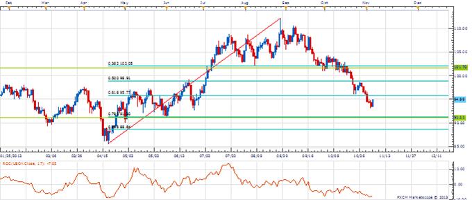 Range_oil_body_Picture_2.png, Kurs & Zeit: Fast an der Zeit, Crude zu kaufen?