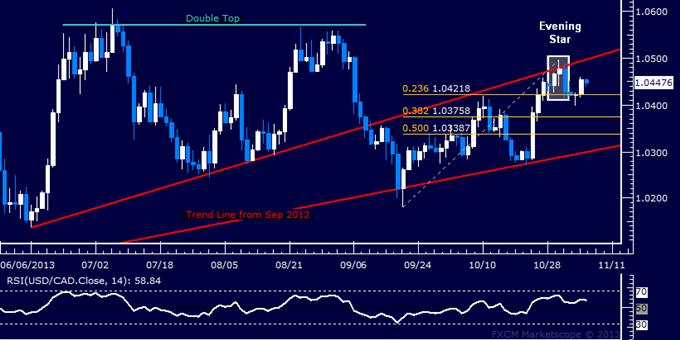 Forex: USD/CAD Technical Analysis – Bears Struggle for Momentum