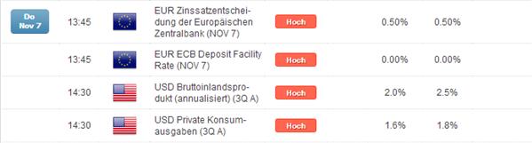 DAX: EZB übt sich wohl in Zurückhaltung, US BIP-Daten als Überraschung für Risk Off?