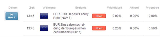 """EZB senkt den Leitzins, Bank of England vergleichsweise """"restriktiv"""""""
