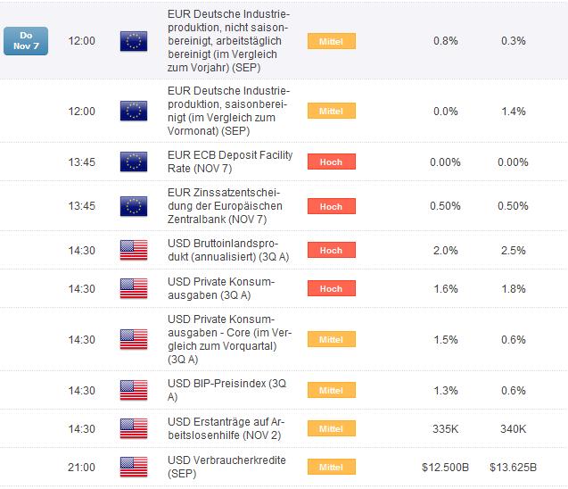 EURUSD_vor_EZB_Entscheidung_Volatiler_Handel_erwartet_body_EURUSD_indic.png, EUR/USD vor EZB Entscheidung: Volatiler Handel erwartet