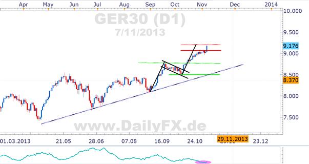EZB senkt Leitzins auf 0,25%, DAX erreicht Kursziel bullisher Flagge, EUR/USD auf dem Weg in Richtung 1,3100