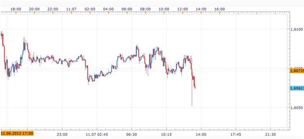 GBPUSD_07.11.2013_body_Picture_2.png, Zinsentscheid:  Bank of England hält die Füße still