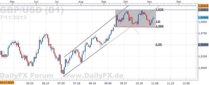 GBP/USD - volatile Stunden folgen: BOE, EZB und US-BIP