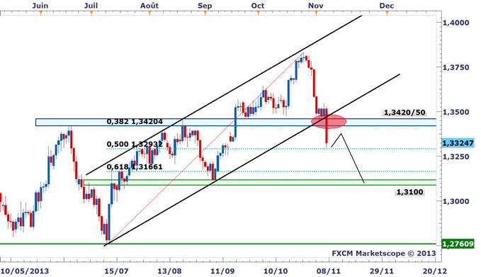 Idée de Trading DailyFX : L'Euro plombé par la baisse des taux de la BCE