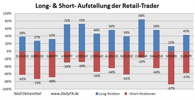 ND_Retail-Sentiment_07.10.2013_body_Picture_3.png, Vor dem EZB-Zinsentscheid: Retailmasse verkauft den EUR/USD während dieser sich stabilisiert