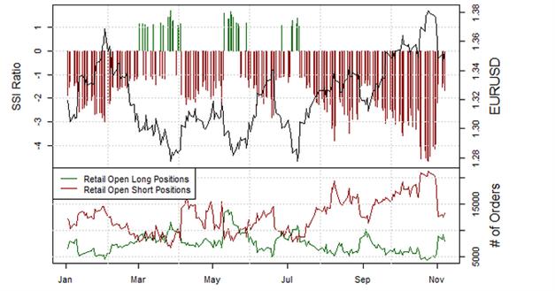 Vor dem EZB-Zinsentscheid: Retailmasse verkauft den EUR/USD während dieser sich stabilisiert