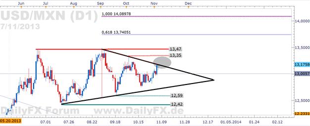 USD/MXN - folgt mit dem US-BIP der Ausbruch der Dreiecksformation?