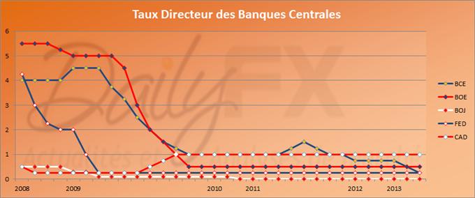Taux BCE : 0.25% - PIB US : 2.8%