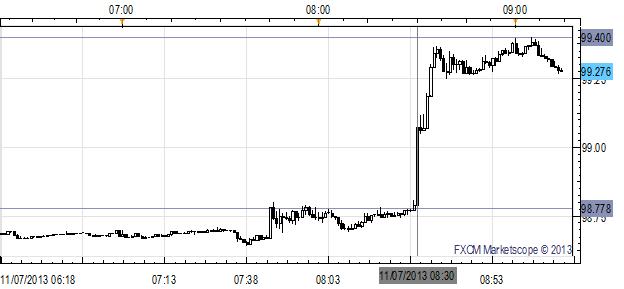 US_Dollar_Surges_against_Euro_Yen_as_3Q_GDP_Beats_Handily_body_x0000_i1027.png, US Dollar Surges against Euro, Yen as 3Q GDP Beats Handily