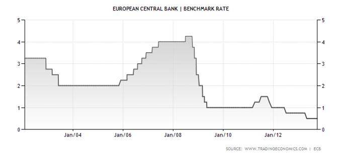 cac_analyse_technique_07112013_document_1_body_euro-area-interest-rate.png, EURUSD & CAC 40 : une séance décisive