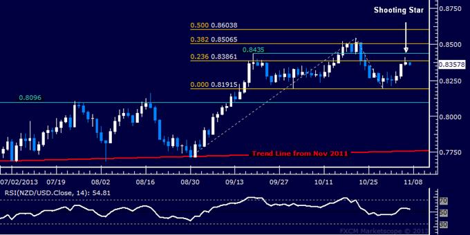 Forex: NZD/USD Technical Analysis – Reversal Downward Ahead?