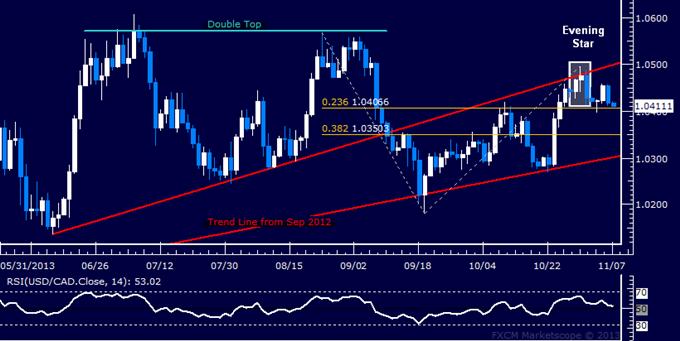 Forex: USD/CAD Technical Analysis – 1.04 Mark Still Holding