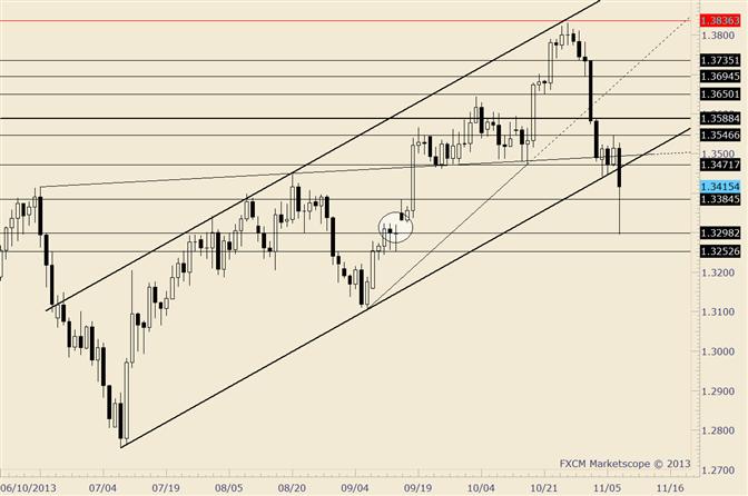 EUR/USD füllt Gap vom Schluss am 13.09. - Widerstand um 1,3500 herum