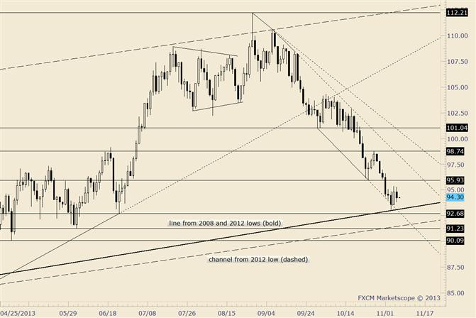 Crude verzeichnet Rallye ab langfristiger Trendlinie, nach 6 Tagen in Folge mit Rückgängen