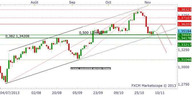 eurusd_usdchf_analyse_technique_07112013_body_eurusd.png, EURUSD : Nouvelle chute avec Mario Draghi ?