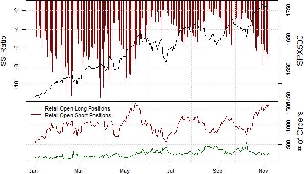 S&P 500 Sees Clear Skies Ahead