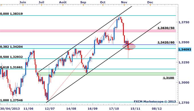 EURUSD : La BCE plombe l'euro, niveaux de Fibonacci à surveiller lors du NFP