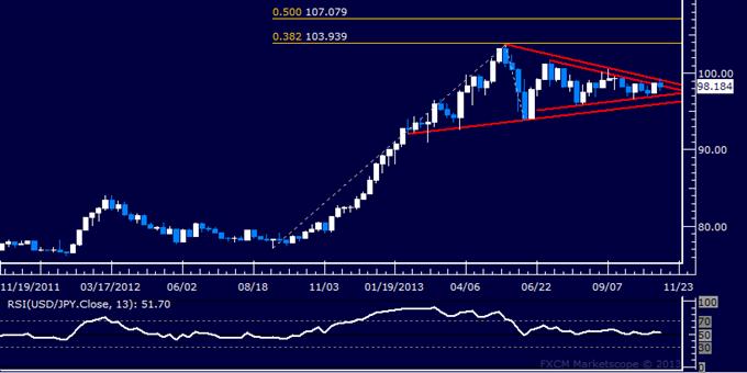 Forex Strategy: USD/JPY Waiting for Upside Break