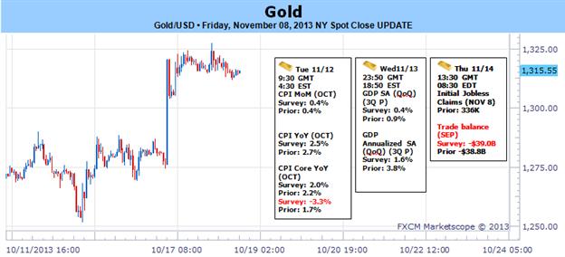 Gold zielt auf Schlüsselunterstützung, da überraschende BIP/NFPs USD-Rallye auslösten