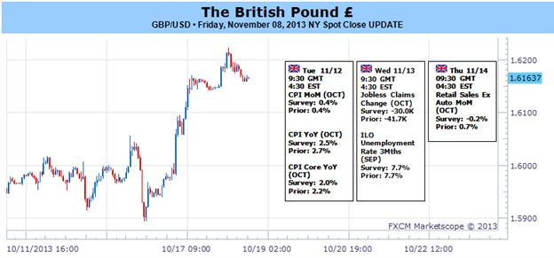 Le range de la livre sterling en danger après le rapport agressif sur l'inflation de la BoE-1.6300 sur le devant de la scène