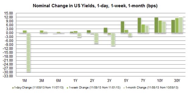 US Economy Bucks Government Shutdown as October NFPs Crush Forecasts