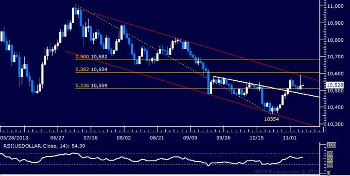 Forex: US Dollar technische Analyse – Versuch höher zu klettern