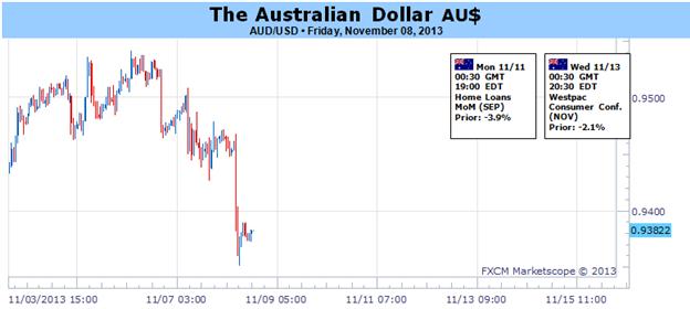 Le dollar australien attend la réunion plénière chinoise, qui guidera les prévisions concernant la RBA