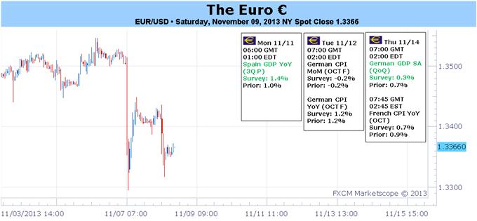 L'euro handicapé par la BCE et le NFP - Est-ce que les rapports du PIB du T3 vont confirmer les peurs?