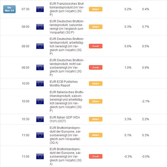 EUR/USD: BIP-Daten aus Italien am Do nächster Abwärtskatalysator?